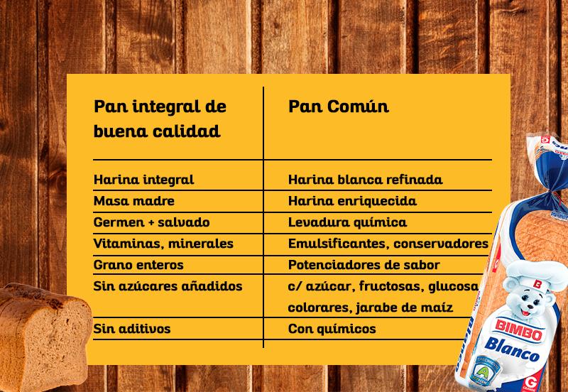 tabla nutricional: pan saludable intregral vs pan común
